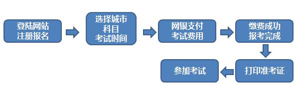 期货从业资格报名流程