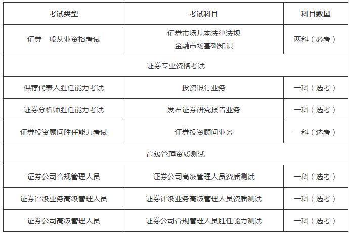 2020年证券从业资格证报考指南:报考科目