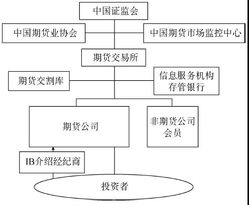 期货市场的结构