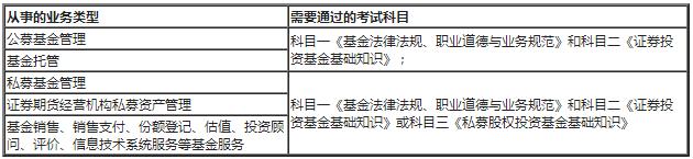 基金从业人员资格管理使用手册之如何选择考试科目:考试科目设置与选择