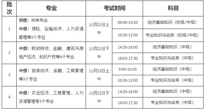 2020年度扬州中级经济师考试考前提醒