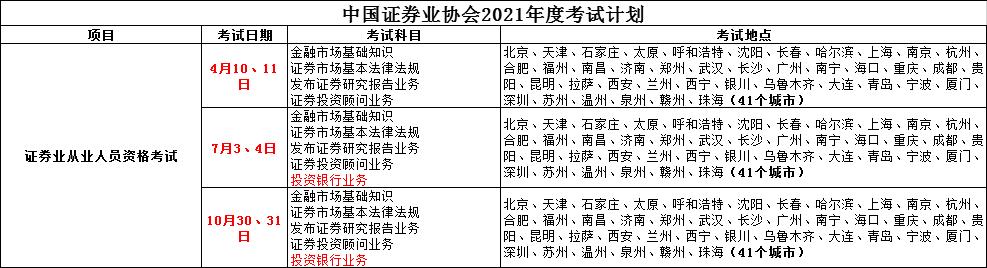 2021年证券从业资格考试形式、题型及分值全介绍
