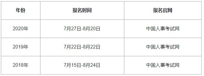 2021年初级经济师报名时间预计7月份开始
